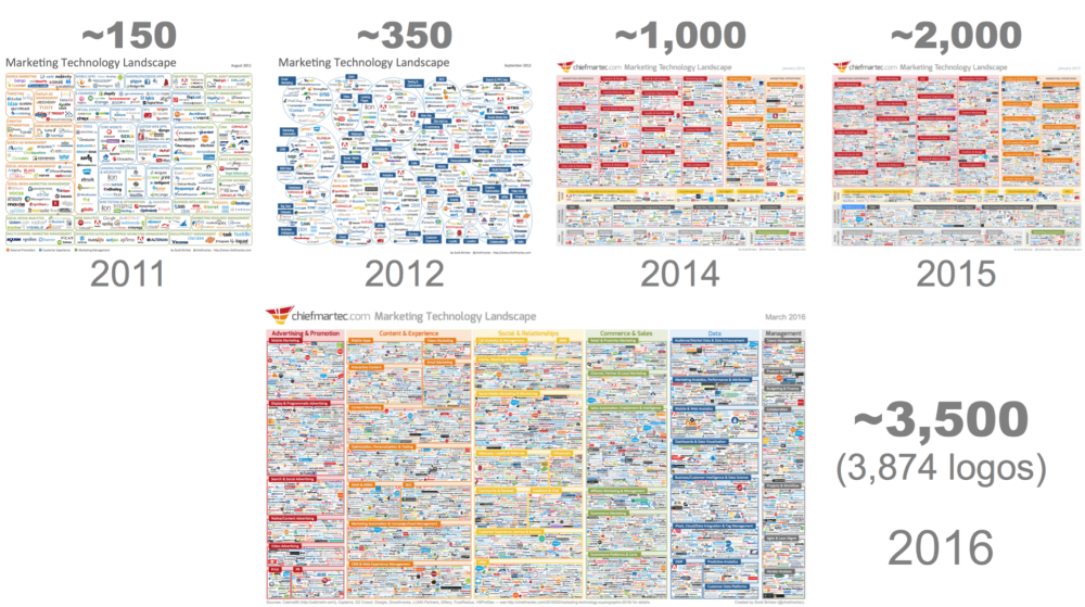 2016-martech-landscape-evolution